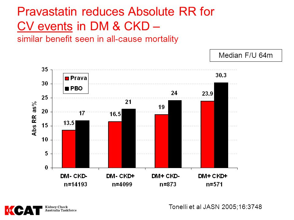 Pravastatin reduces Absolute RR for CV events in DM & CKD –