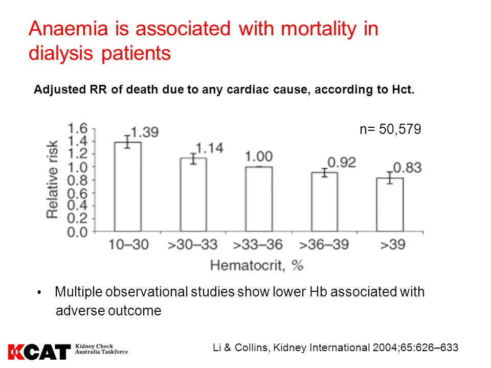 Anaemia is associated with mortality in dialysis patients
