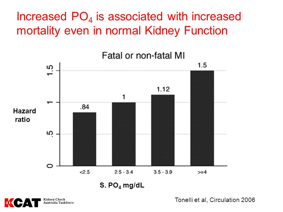 Increased PO4 is associated with increased mortality even in normal Kidney Function