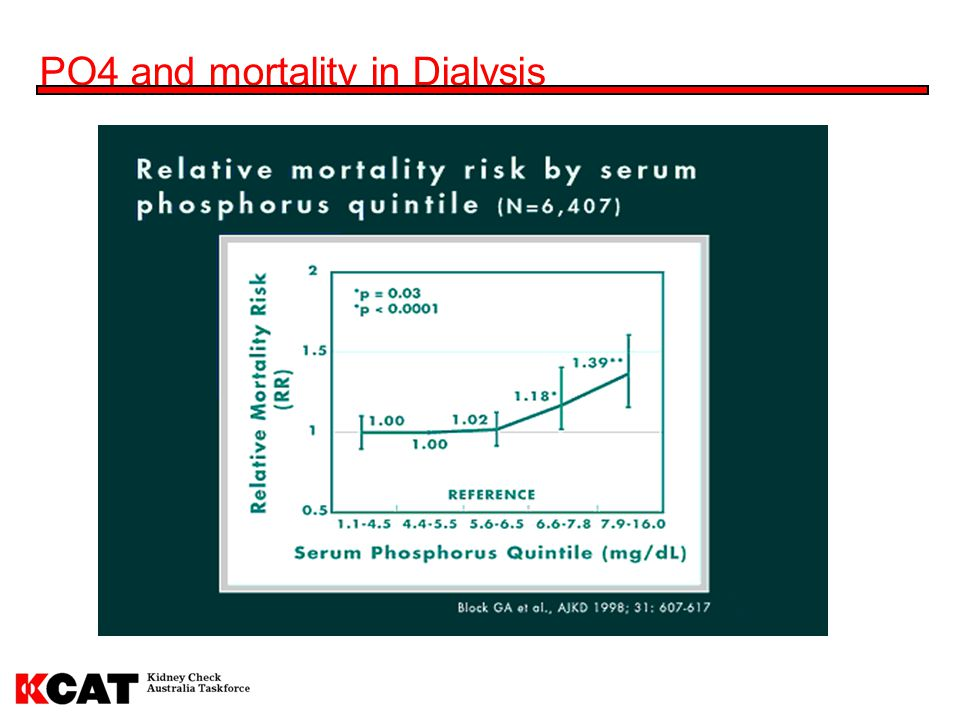 PO4 and mortality in Dialysis