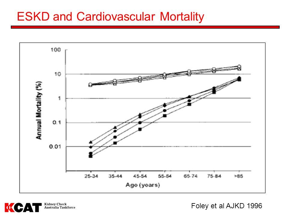 ESKD and Cardiovascular Mortality