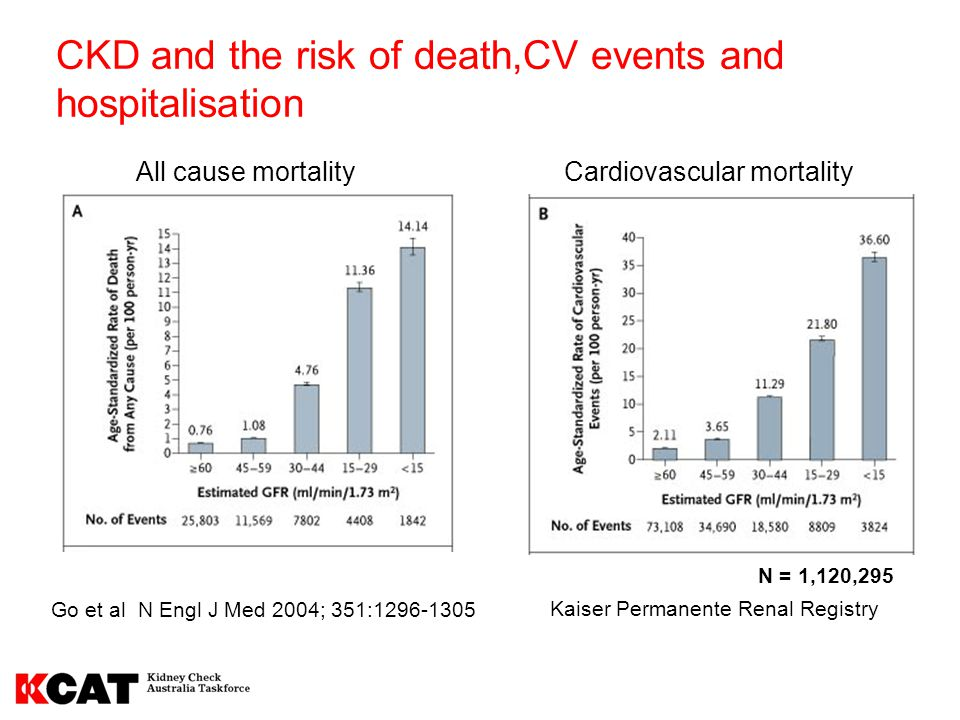 CKD and the risk of death,CV events and hospitalisation