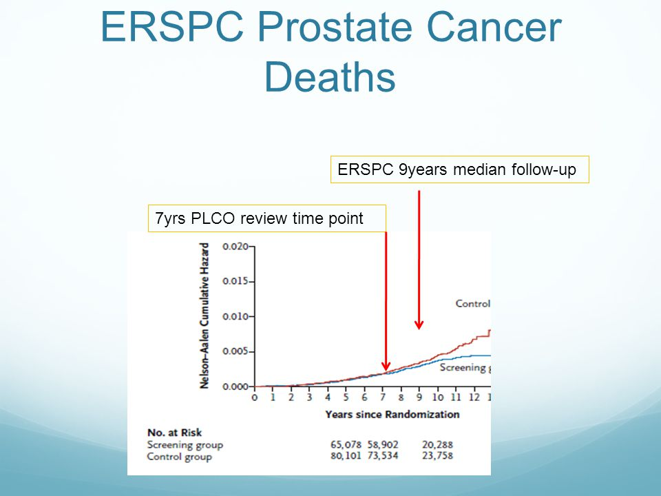 ERSPC Prostate Cancer Deaths