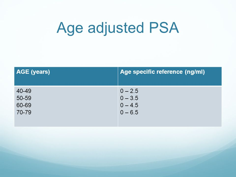 Age adjusted PSA AGE (years) Age specific reference (ng/ml) 40-49