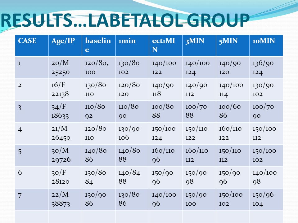 RESULTS…LABETALOL GROUP