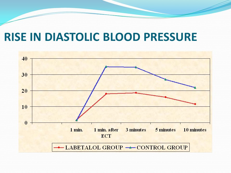 RISE IN DIASTOLIC BLOOD PRESSURE