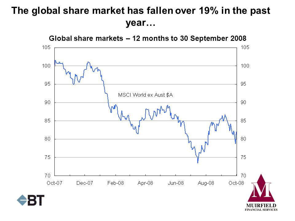 The global share market has fallen over 19% in the past year…