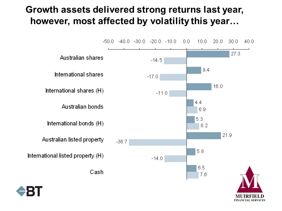 Growth assets delivered strong returns last year, however, most affected by volatility this year…