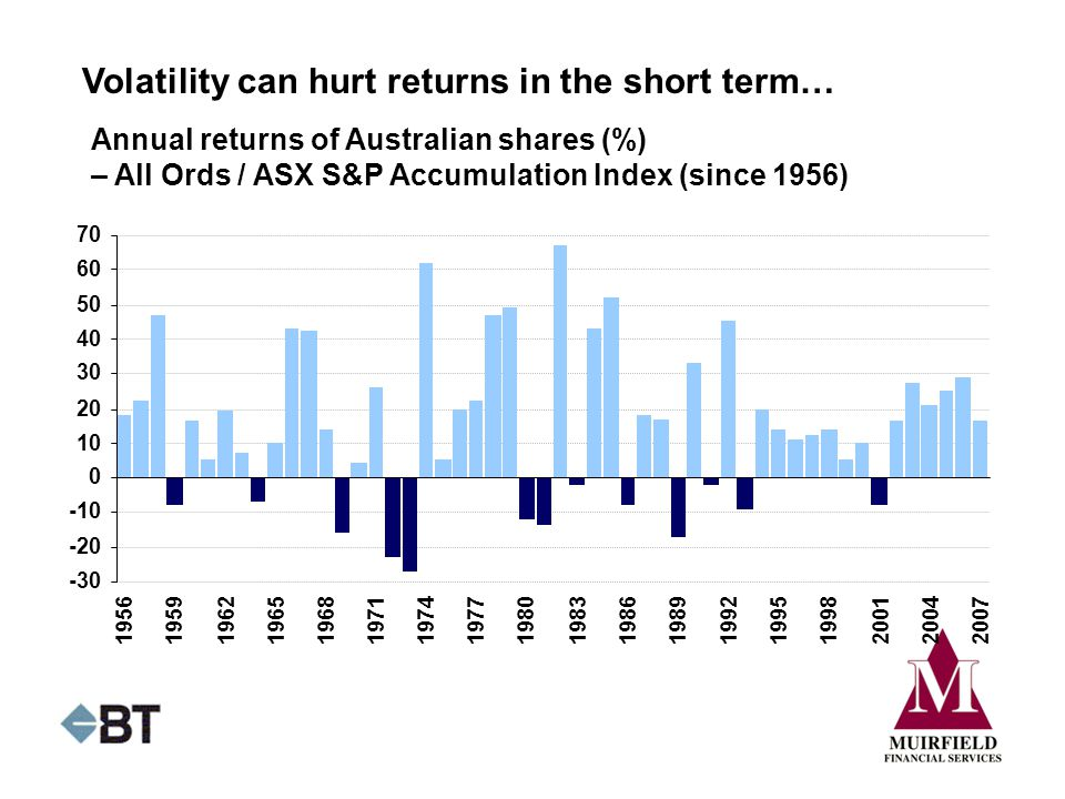 Volatility can hurt returns in the short term…