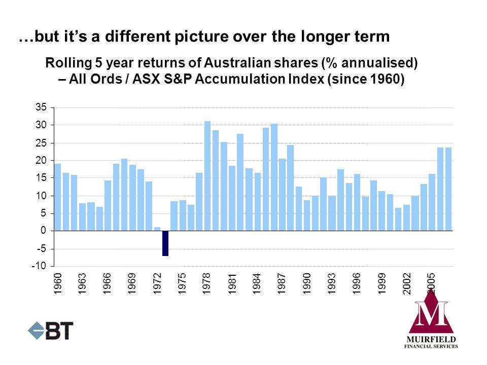 …but it's a different picture over the longer term