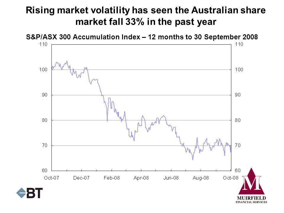 S&P/ASX 300 Accumulation Index – 12 months to 30 September 2008