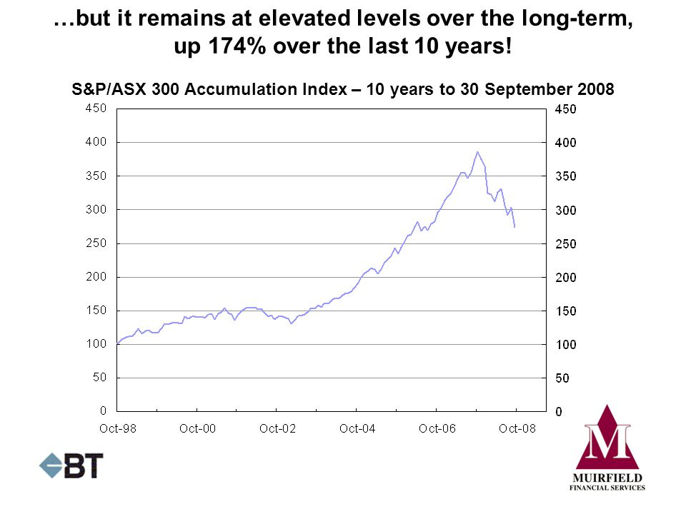 S&P/ASX 300 Accumulation Index – 10 years to 30 September 2008