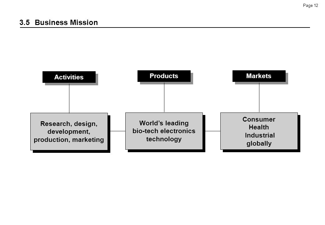 3.5 Business Mission Activities Products Markets
