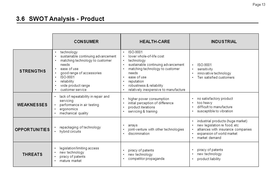 3.6 SWOT Analysis - Product
