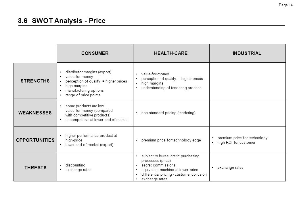 3.6 SWOT Analysis - Price STRENGTHS WEAKNESSES OPPORTUNITIES THREATS