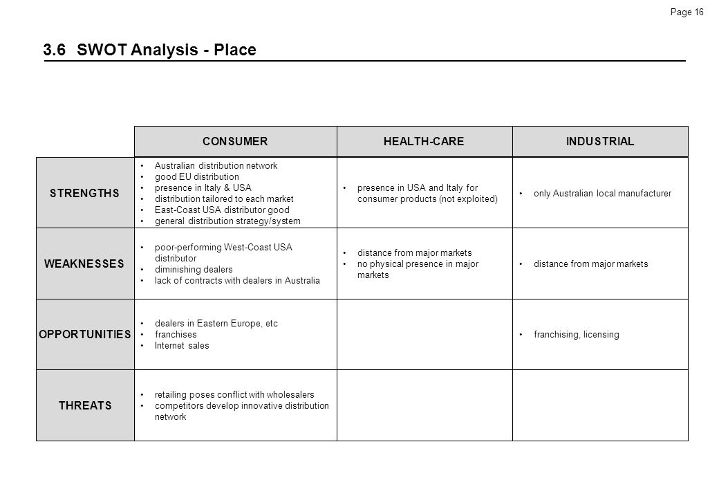 3.6 SWOT Analysis - Place CONSUMER STRENGTHS OPPORTUNITIES WEAKNESSES