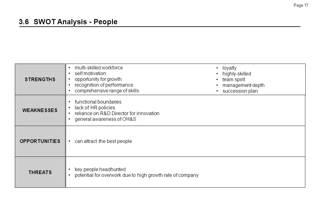 3.6 SWOT Analysis - People STRENGTHS multi-skilled workforce