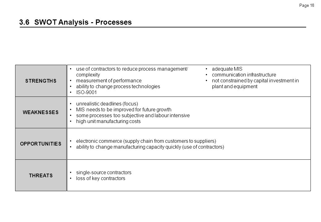 3.6 SWOT Analysis - Processes
