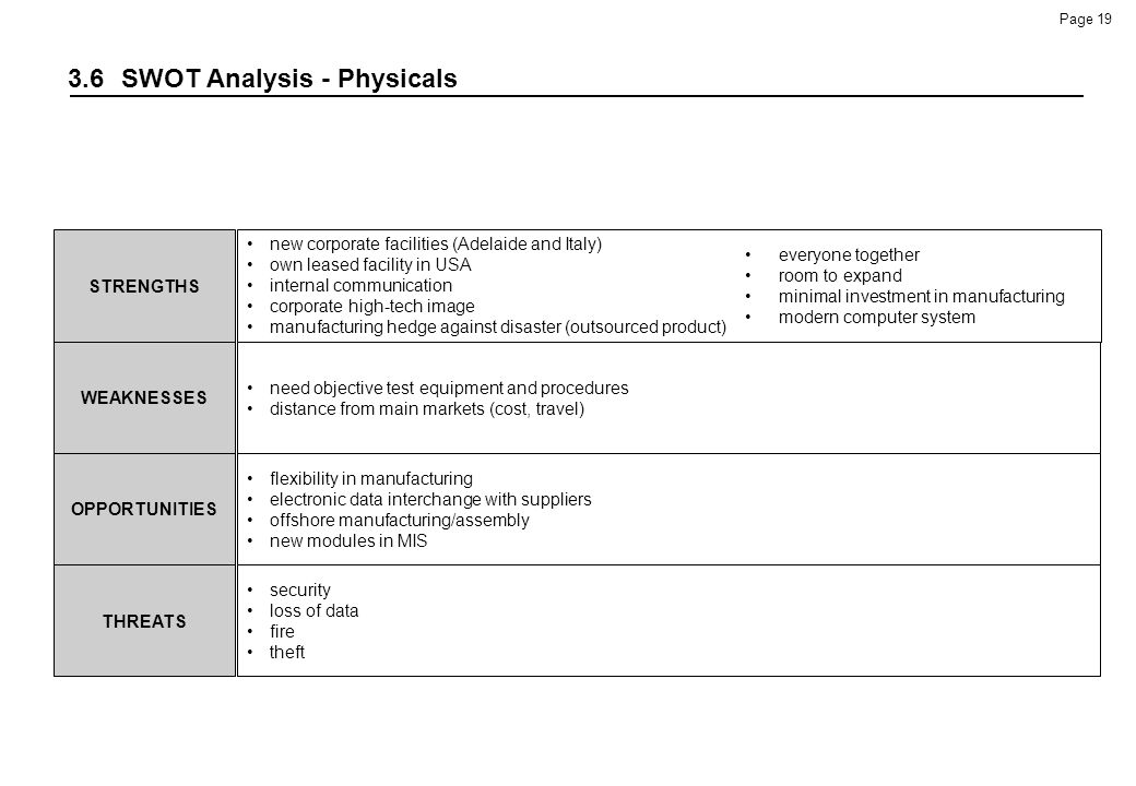 3.6 SWOT Analysis - Physicals