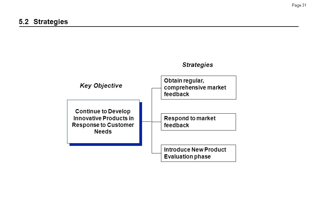 Continue to Develop Innovative Products in Response to Customer Needs