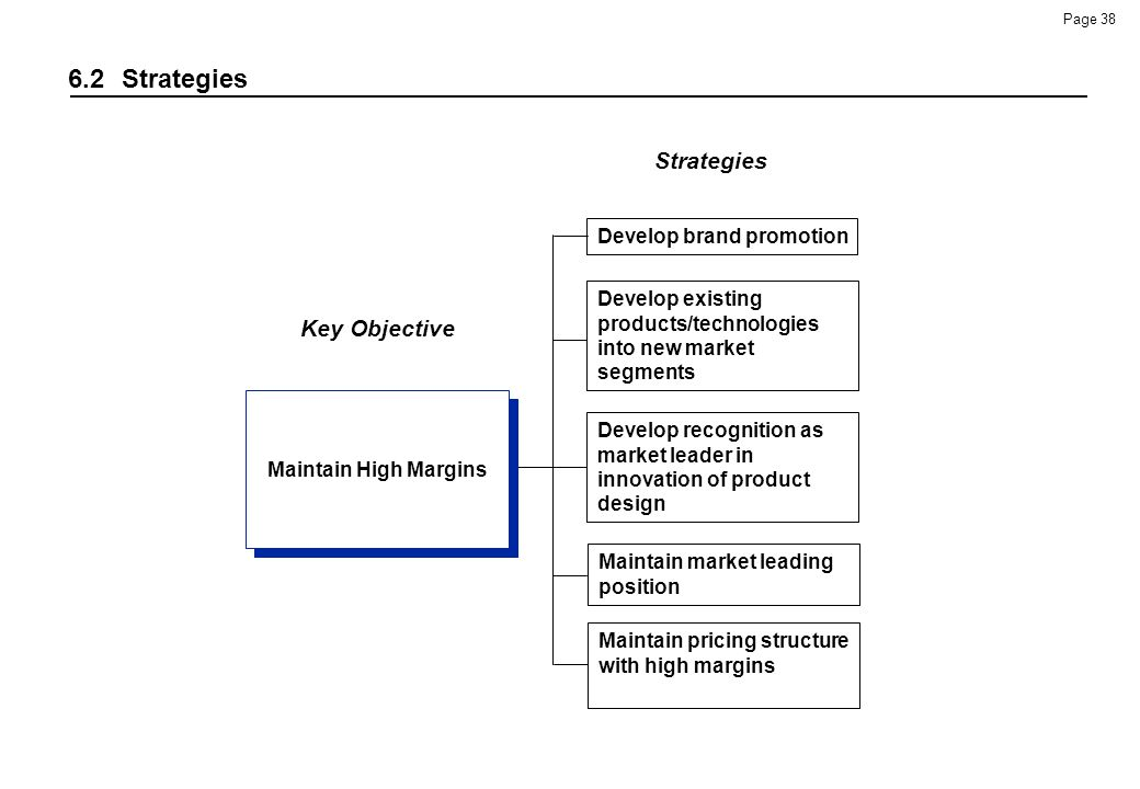 6.2 Strategies Strategies Key Objective Develop brand promotion