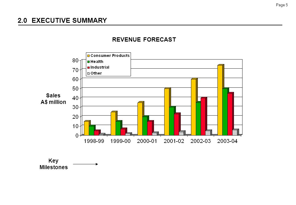2.0 EXECUTIVE SUMMARY REVENUE FORECAST Sales A$ million Key Milestones