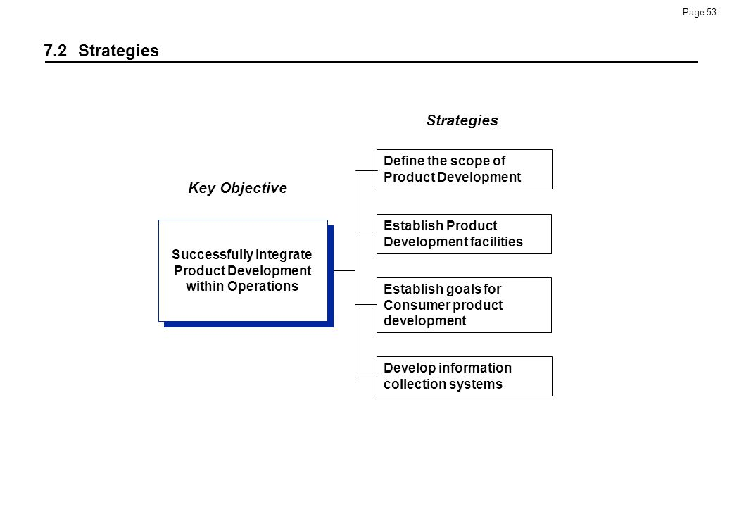 Successfully Integrate Product Development within Operations