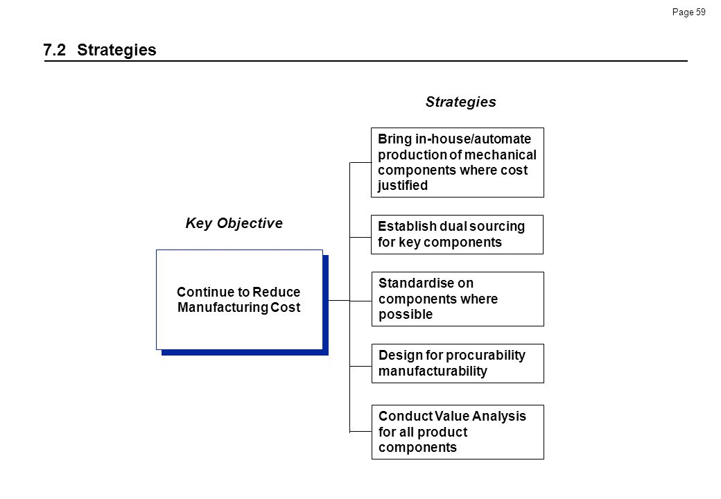 Continue to Reduce Manufacturing Cost