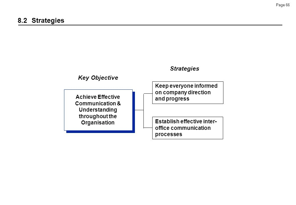 8.2 Strategies Strategies Key Objective