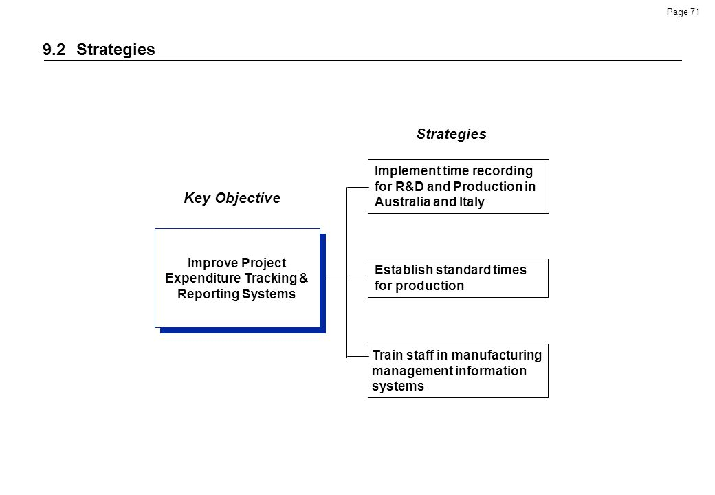 Improve Project Expenditure Tracking & Reporting Systems