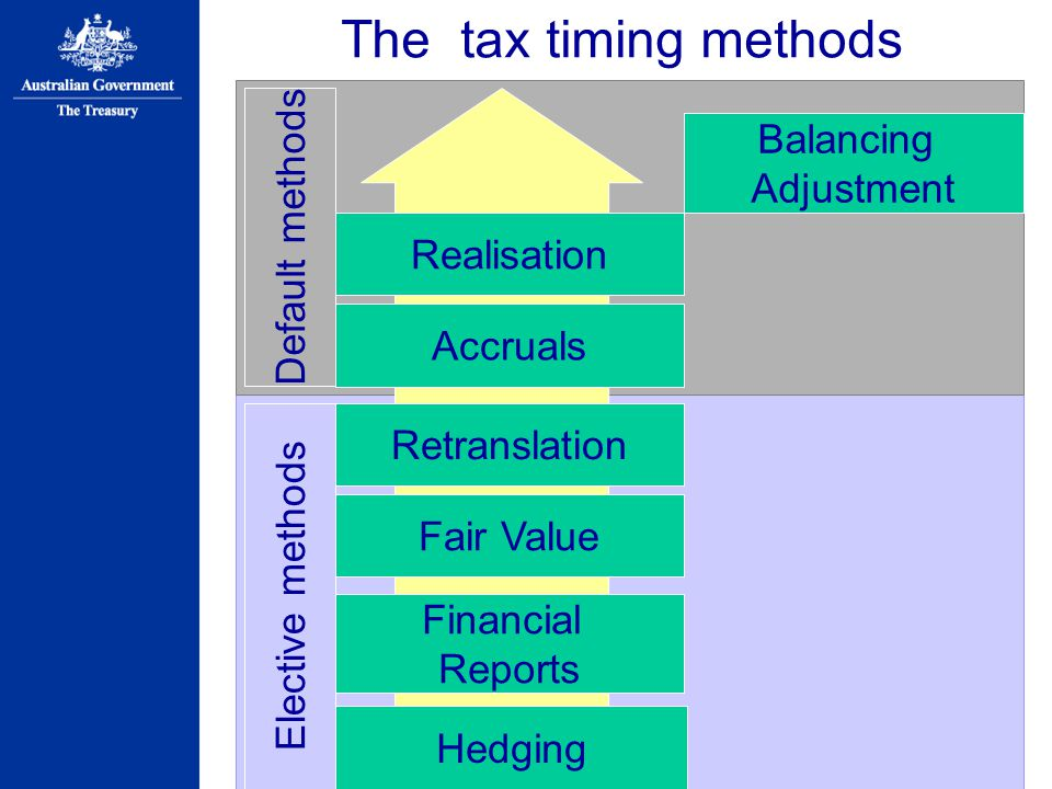 The tax timing methods Balancing Adjustment Default methods