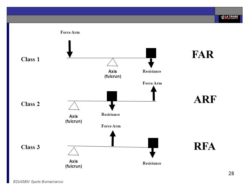 FAR ARF RFA Class 1 Class 2 Class 3 Force Arm Axis (fulcrun)