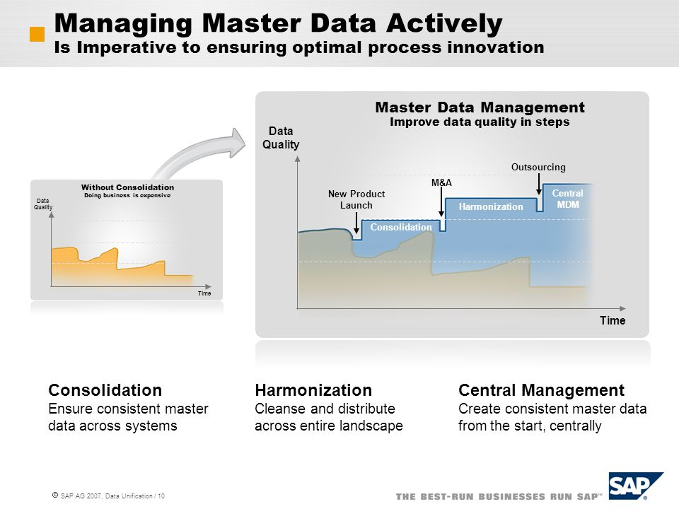 Managing Master Data Actively Is Imperative to ensuring optimal process innovation