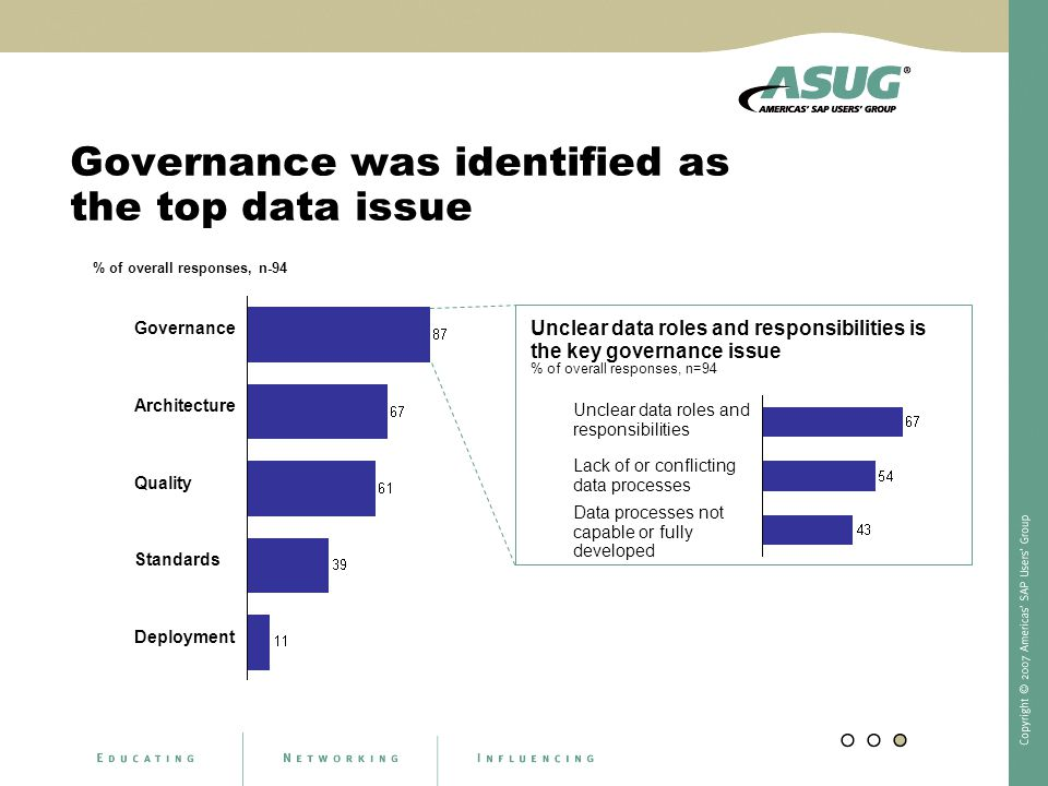 Governance was identified as the top data issue