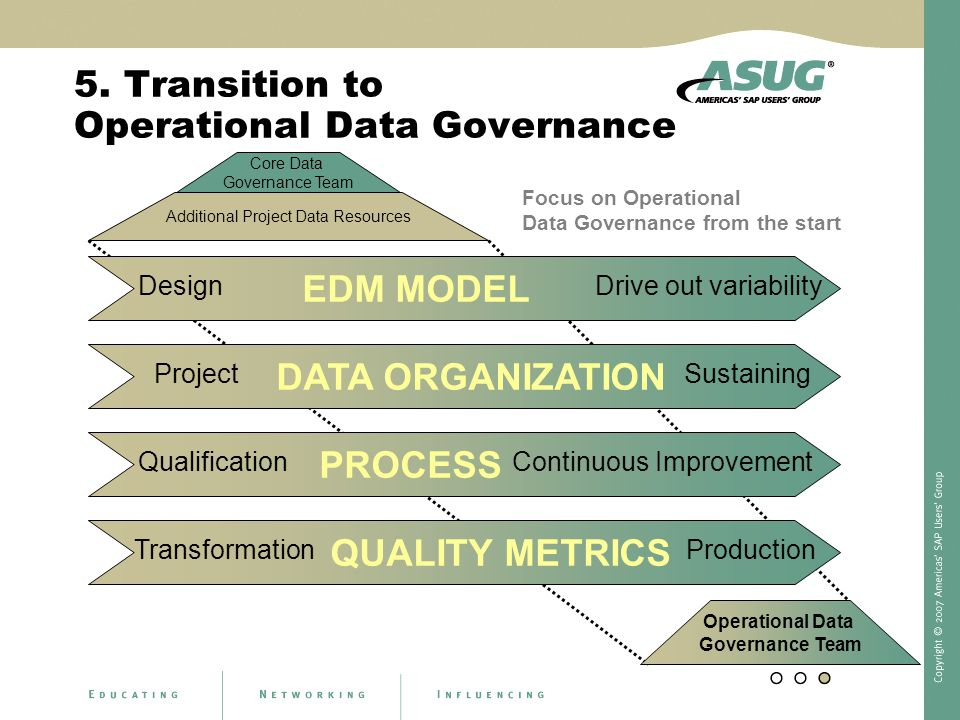 5. Transition to Operational Data Governance