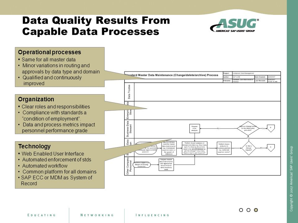 Data Quality Results From Capable Data Processes