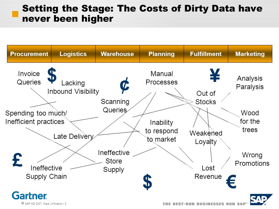 Setting the Stage: The Costs of Dirty Data have never been higher