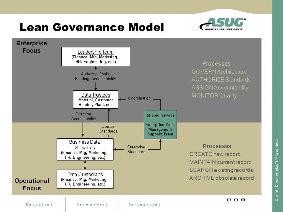 Lean Governance Model Enterprise Focus Operational Focus Processes