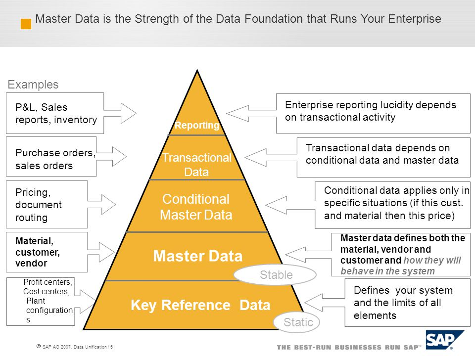 Conditional Master Data