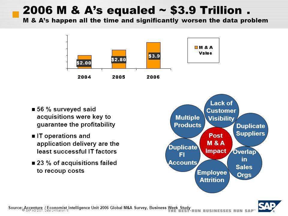 2006 M & A's equaled ~ $3. 9 Trillion