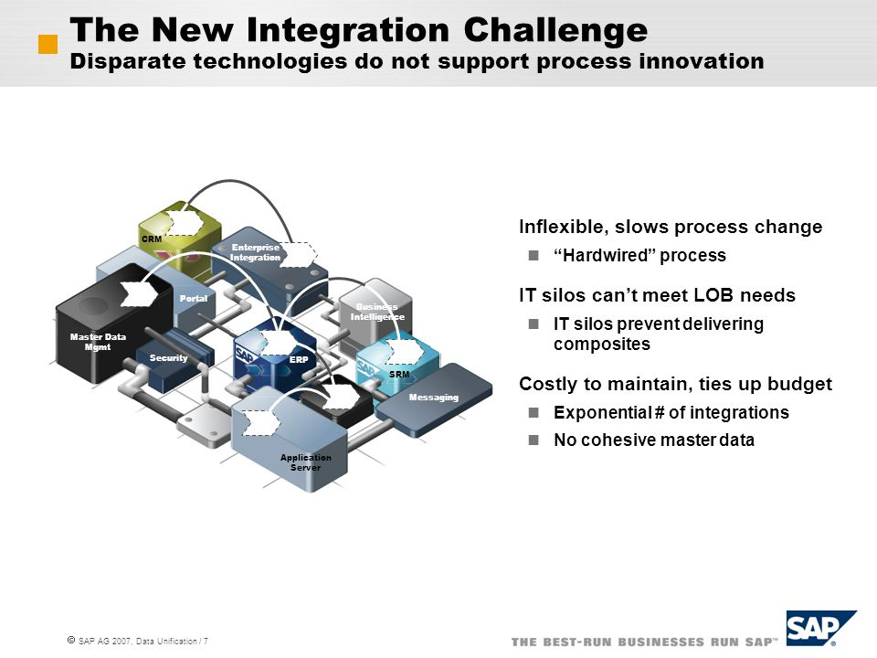 The New Integration Challenge Disparate technologies do not support process innovation