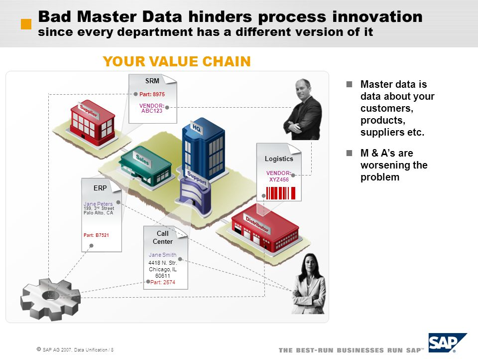 Bad Master Data hinders process innovation since every department has a different version of it