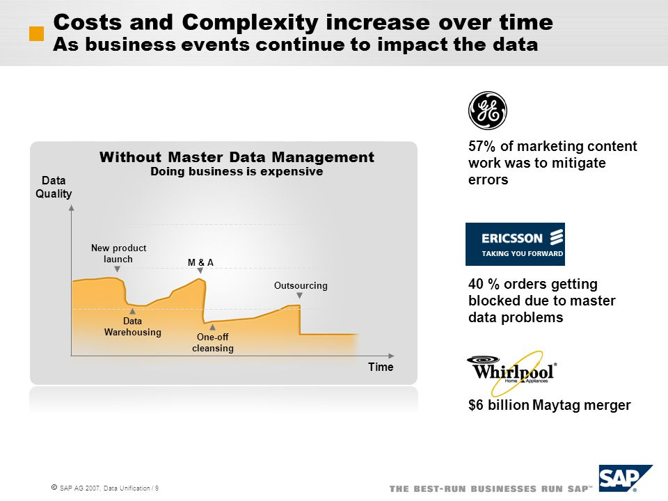 Costs and Complexity increase over time As business events continue to impact the data