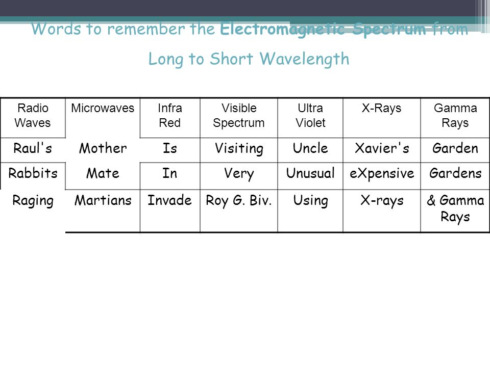 Words to remember the Electromagnetic Spectrum from Long to Short Wavelength
