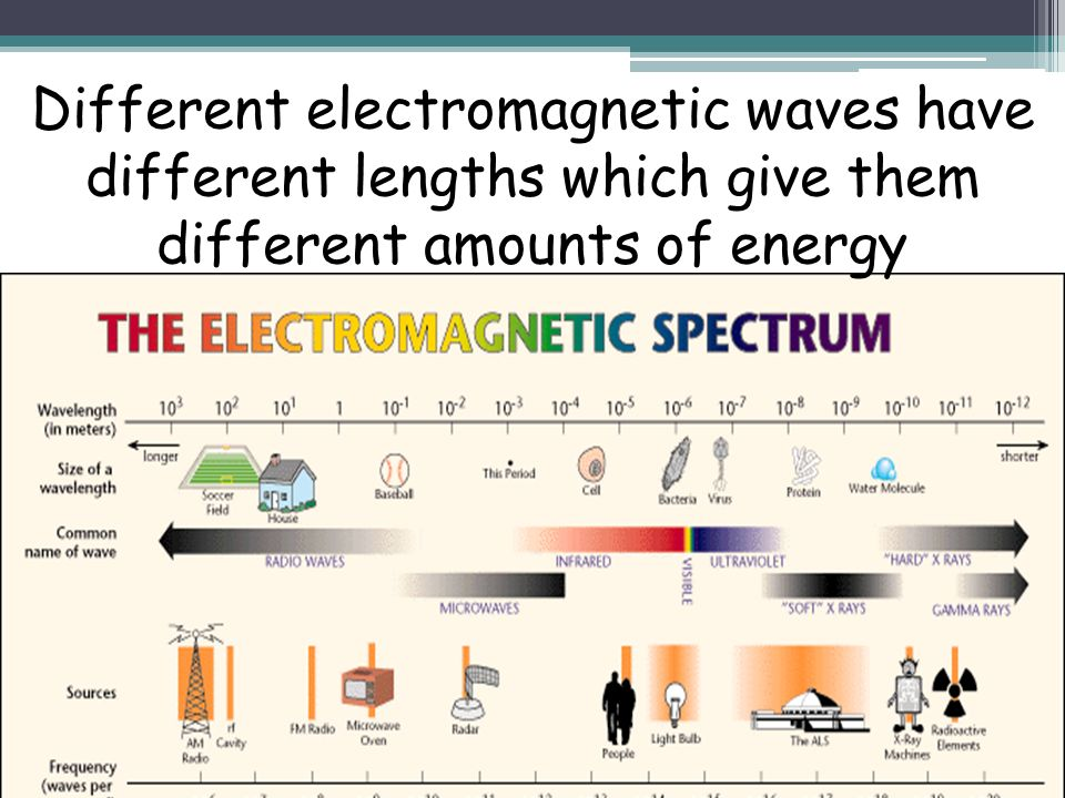 Different electromagnetic waves have different lengths which give them different amounts of energy