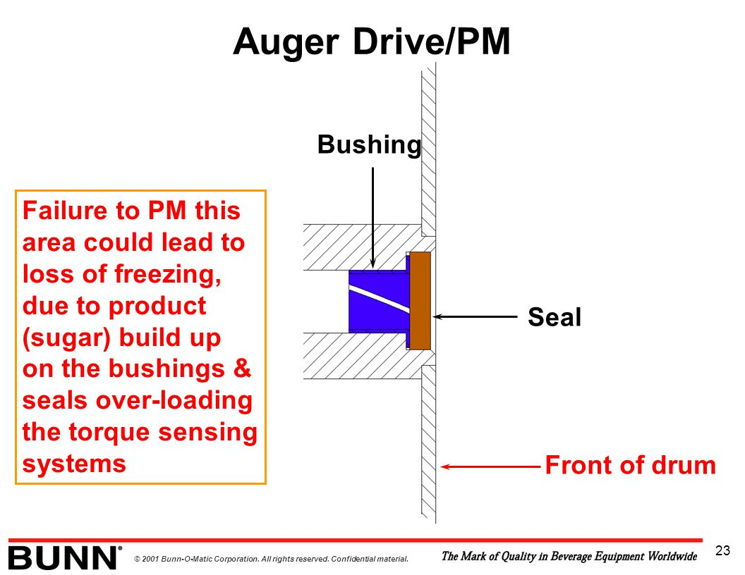 Auger Drive/PM Bushing
