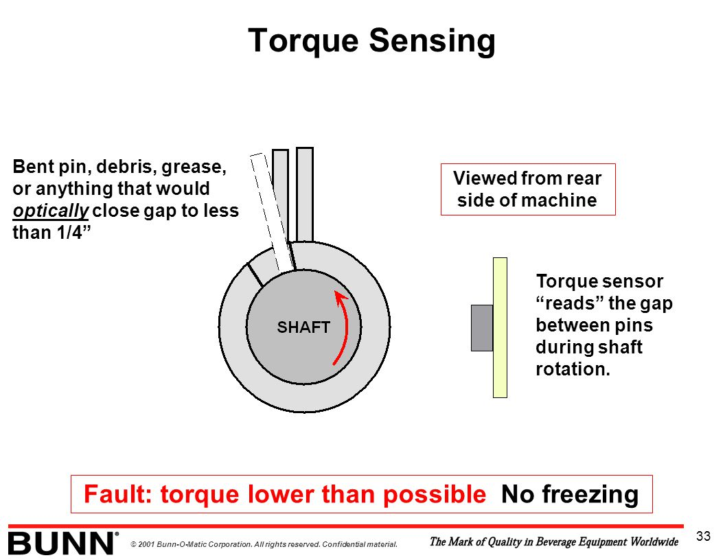 Torque Sensing Fault: torque lower than possible No freezing