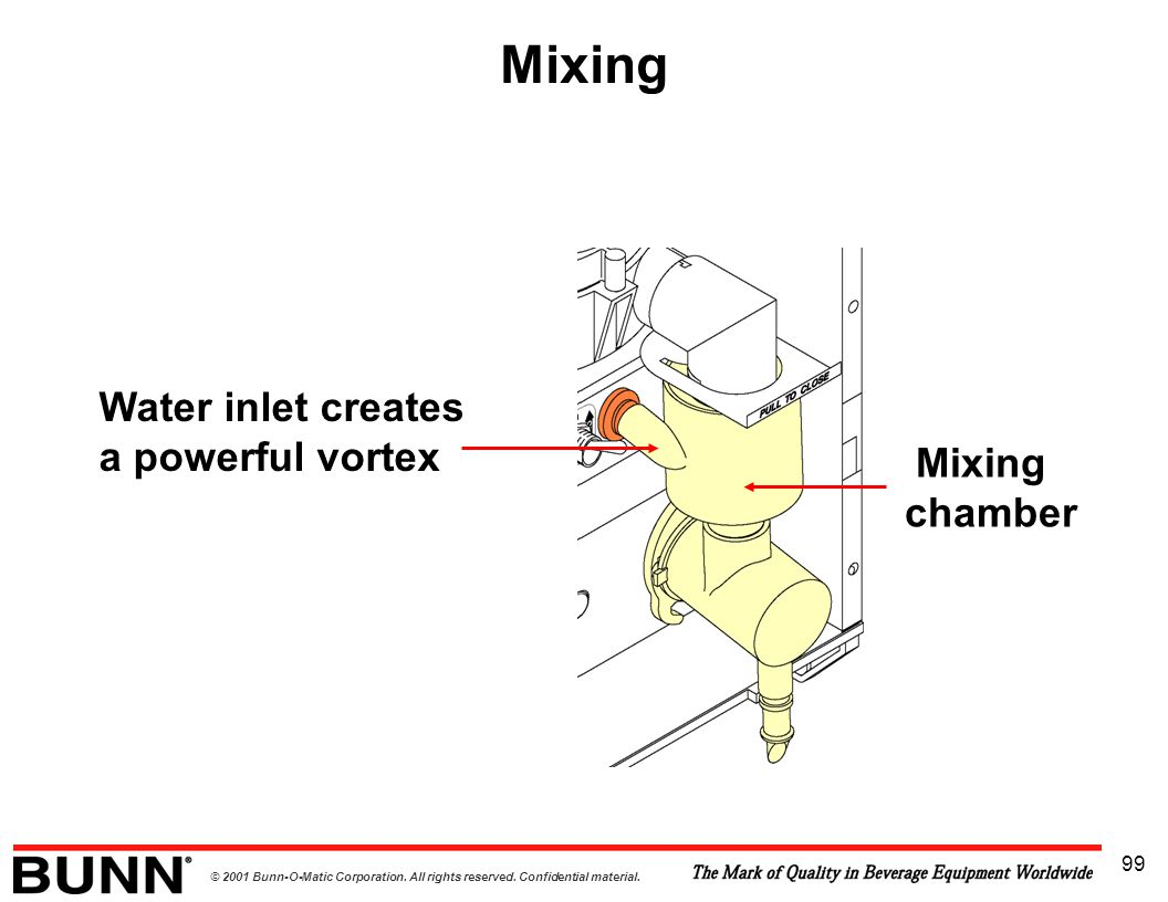 Mixing Water inlet creates a powerful vortex Mixing chamber