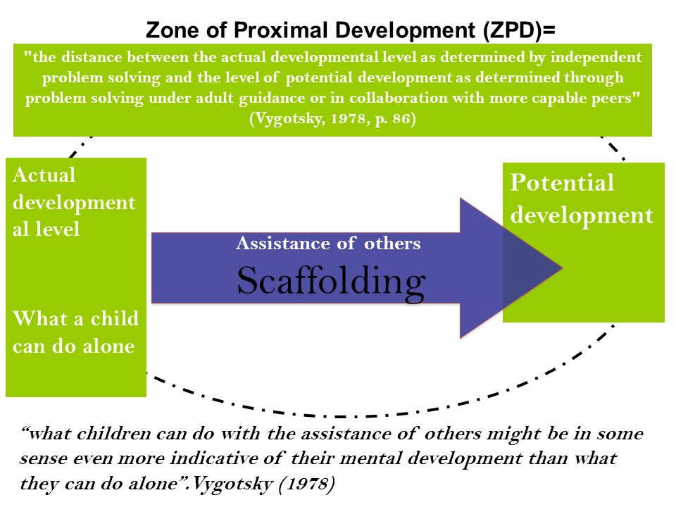 Zone of Proximal Development (ZPD)=