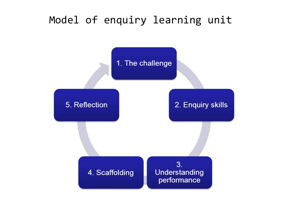 Model of enquiry learning unit